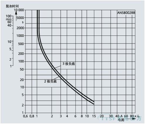 SIRIUS(国产)3RU6/3RU5 热过载继电器