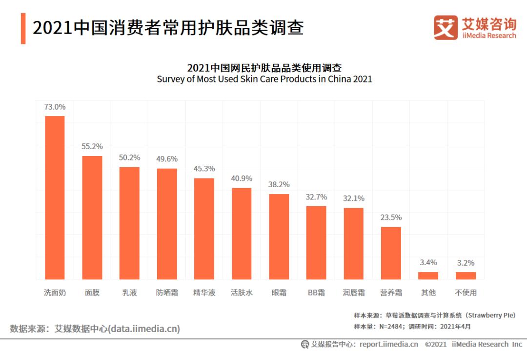 2021年中国化妆品用户调研与发展预判研究报告