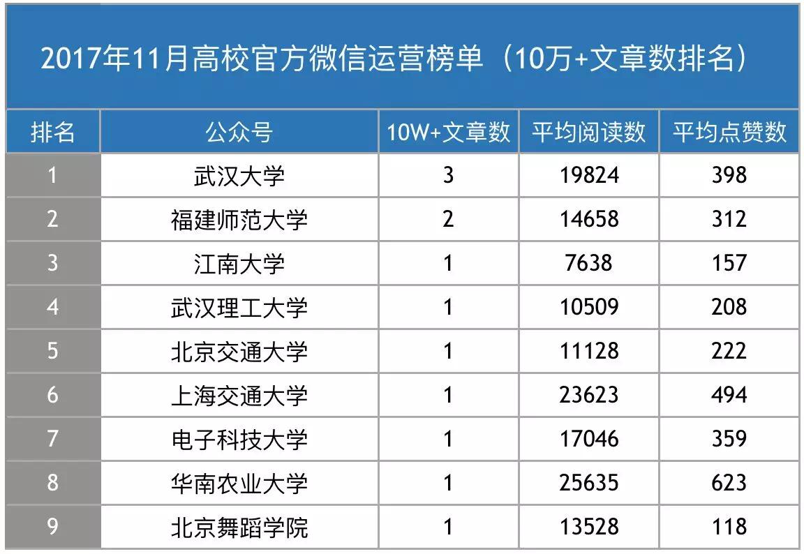 数说|高校官微榜单,前十名来自东南西北中,有你校吗?