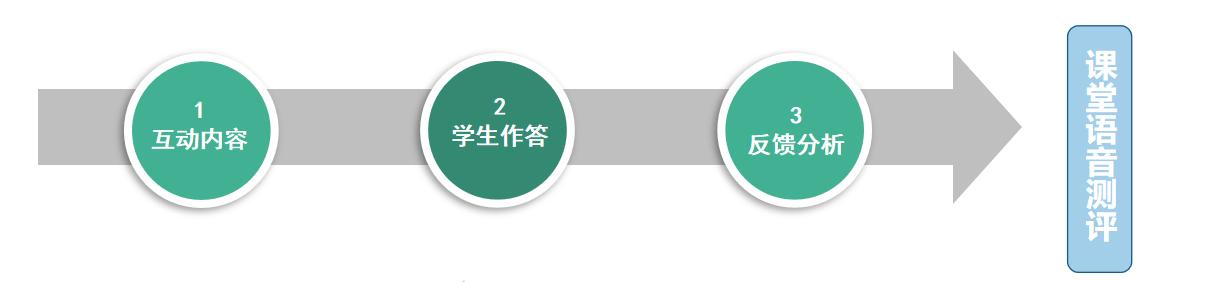 语音答题器助力贵阳北师大附中常态化英语听说训练