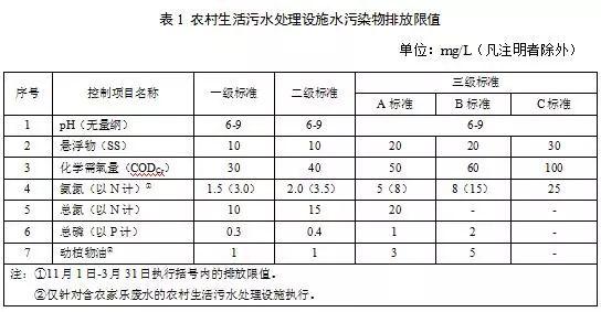十一省市农村生活污水处理设施水污染物排放标准汇总