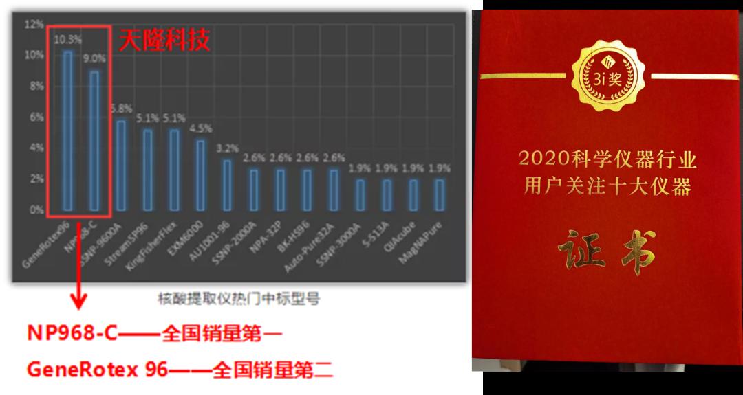 天隆在第十五届中国科学仪器发展年会上又获奖啦!