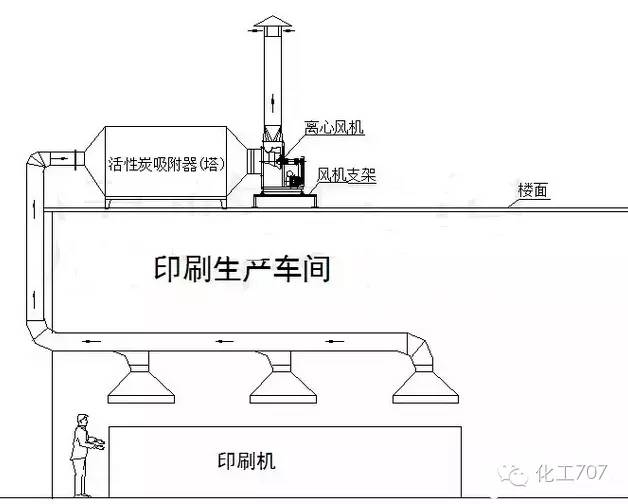 43种废气处理工艺流程