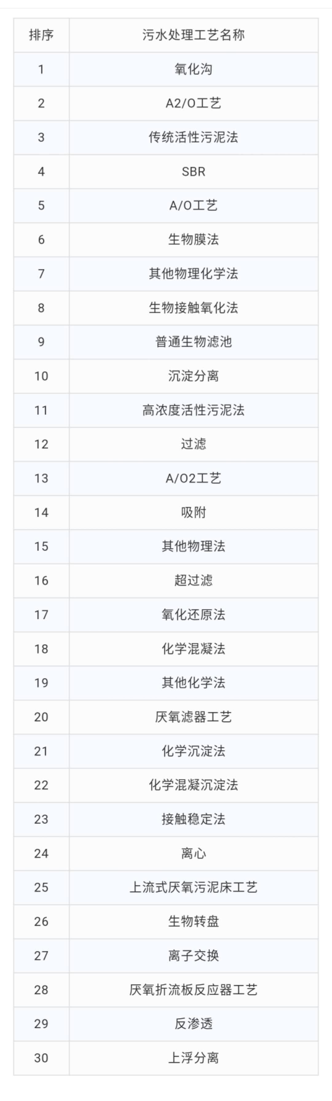 中国城镇污水处理厂主流工艺清单!