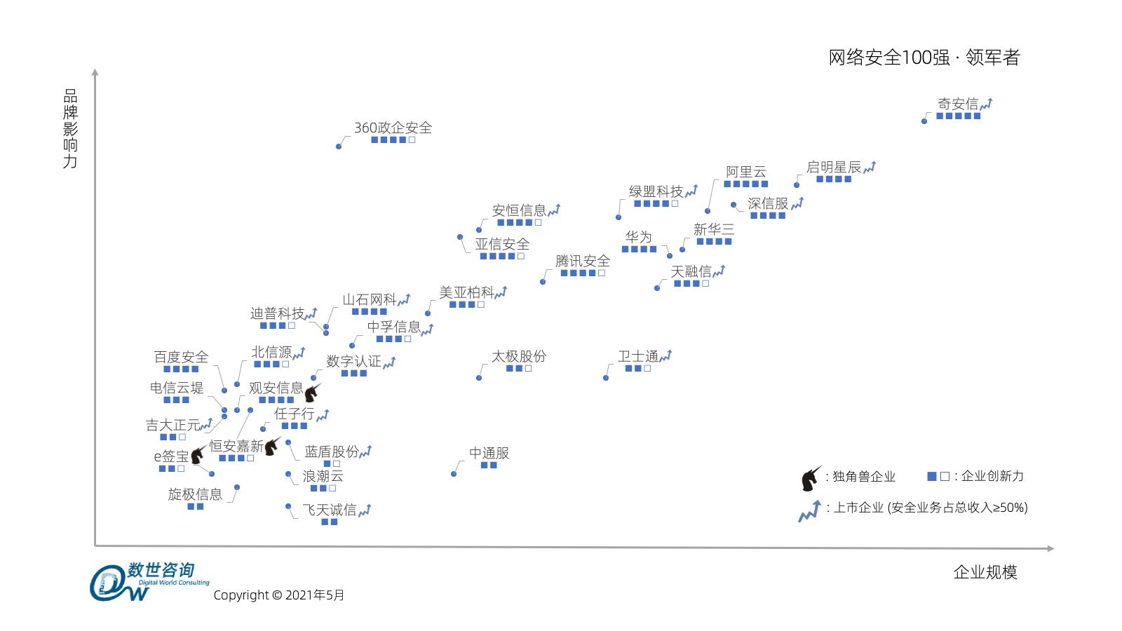 筑泰防务入选2021《中国网络安全百强报告》!