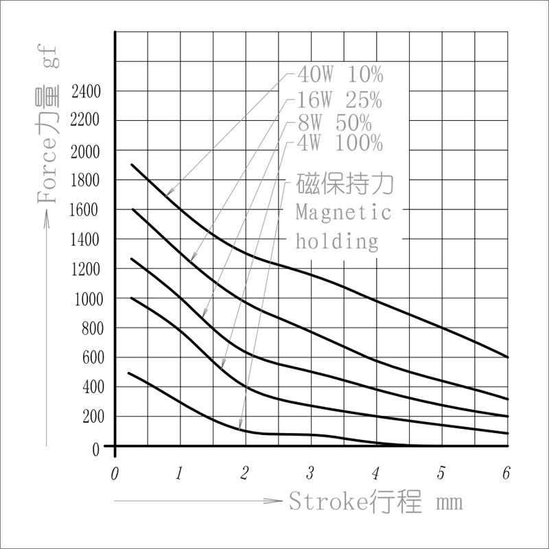 SDK-0836L单保持电磁铁 银行存折打印机办公自动化设备电磁铁