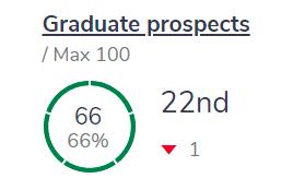 2022完全大学指南(CUG),提赛德上升3名,多门学科名列前茅!