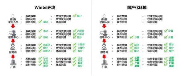 制约办公终端国产化迁移的4个理由 |云桌面方案介绍(上)