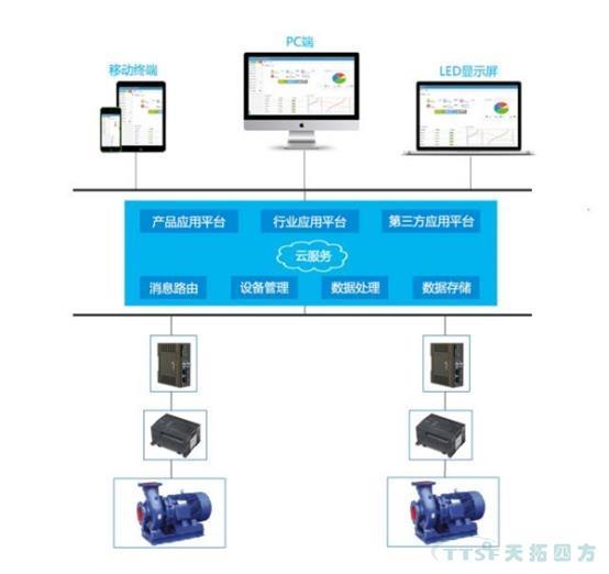 """数网星远程运维平台""""携""""加压泵共同打造高层小区供水新定义"""