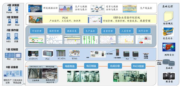 洛阳某集成电路企业数字化工厂项目