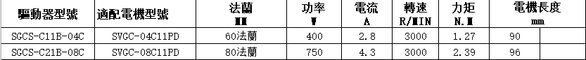 拓达交流伺服电机SGCS系列