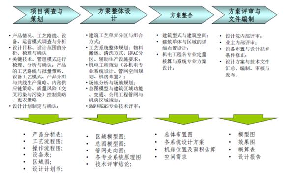 制药设施设计现状与改进方法探讨(三)——项目整体设计思路、方法与理念