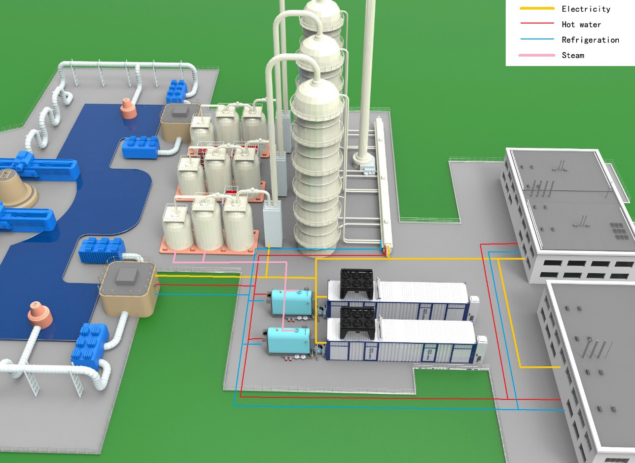 The solution of cold, heat and electricity of industry