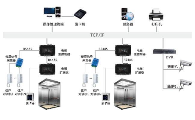 电梯控制万博官方网站manbetx