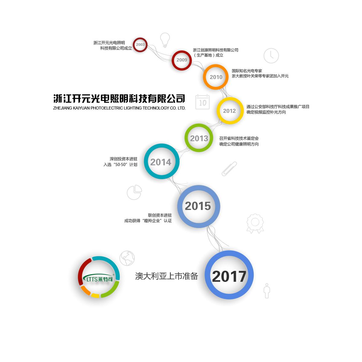 万博足彩app历史