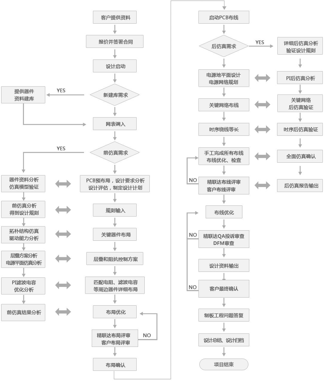 pcb制版流程_PCB设计