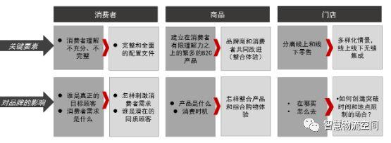 交付中国的新零售前景