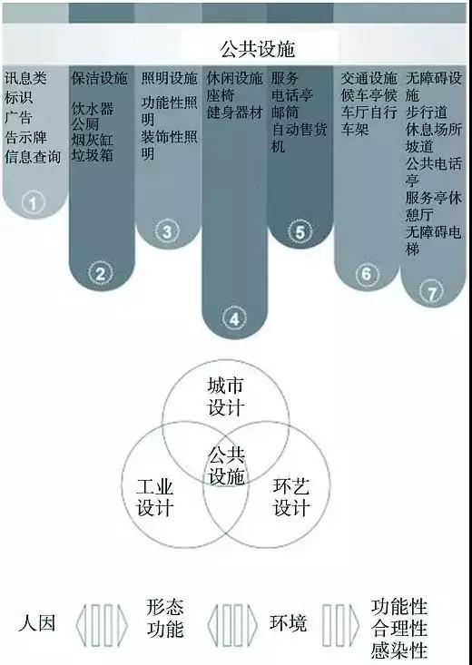 标识导视系统常用的设计形式