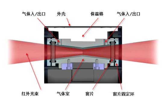 热重-红外(TG-FTIR)联用系统