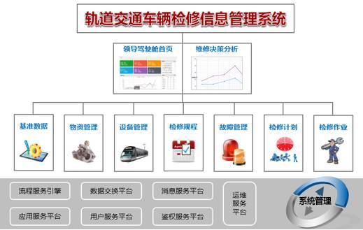 车辆检修信息管理系统