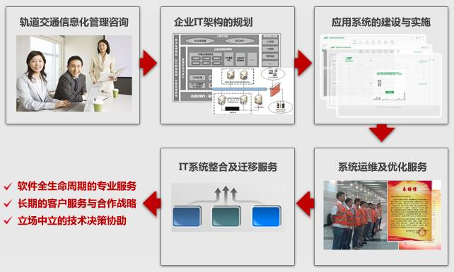 城市轨道交通信息化规划