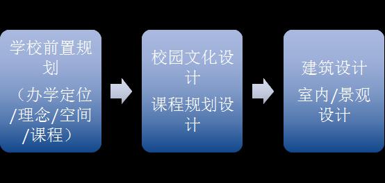 """从1.0到3.0——中国学校开启""""全学习生态系统""""时代"""