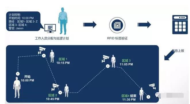 上海仁微:智慧监所安全管控平台解决方案