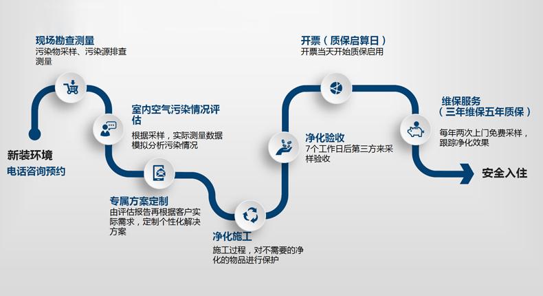 化学污染和异味易胜博平台注册服务