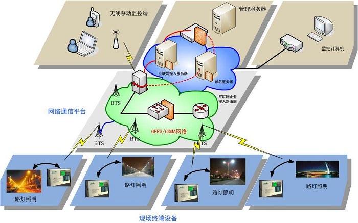 建筑物景观亮化智能显示工程