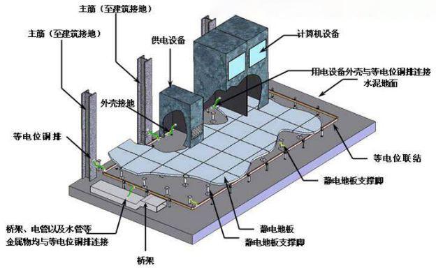 防雷与接地工程