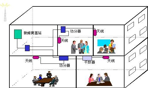 室内移动通信覆盖万博官方网站manbetx