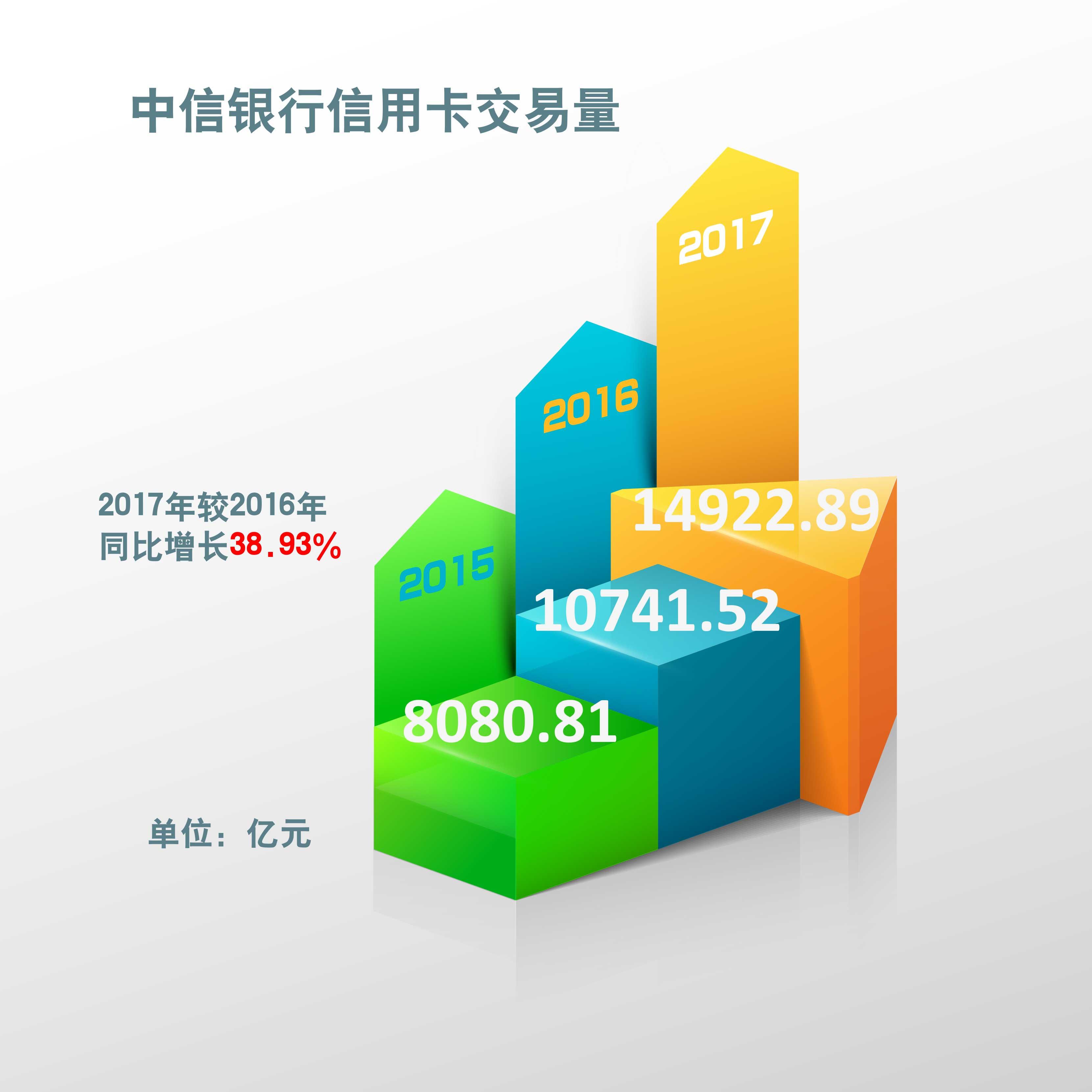 原创:2017年中信信用卡新增发卡1,219.04万张 同比增长74.02%