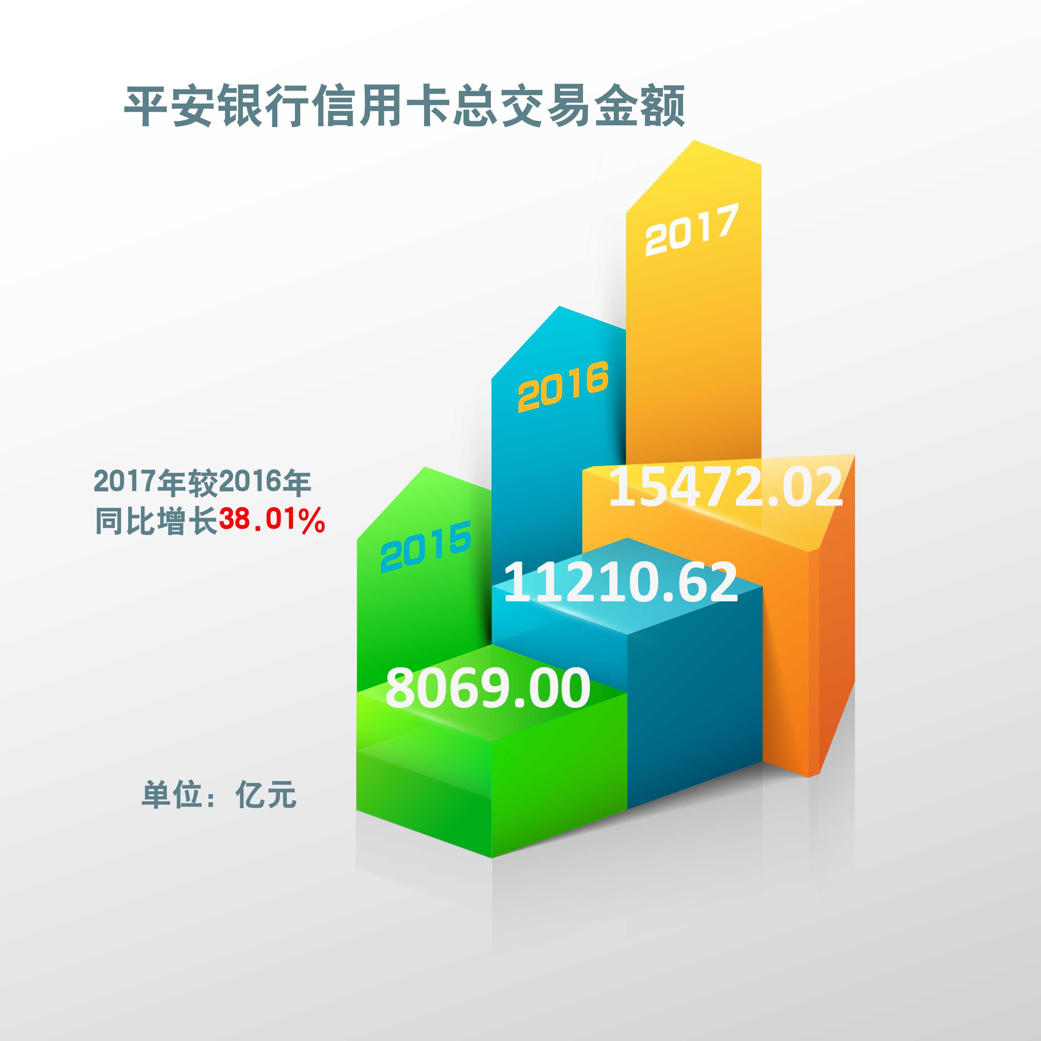 原创:平安银行零售业务突飞猛进,2017年信用卡贷款余额同比增长67.67%