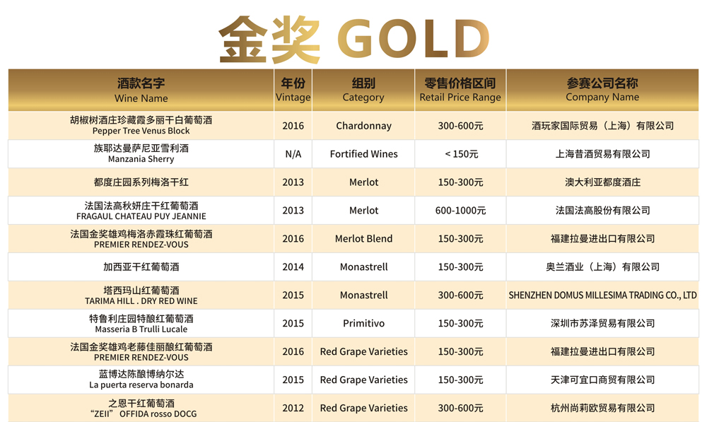 Check Medal Winners of The 12th G100 Award