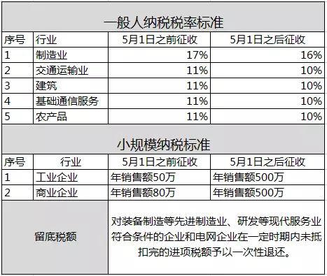 紧急通知!5月1日后17%税率取消!