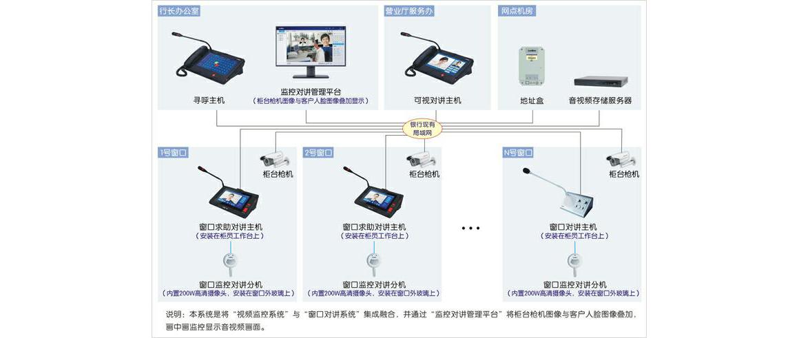 银行窗口万博manbetx官网app对讲万博官方网站manbetx