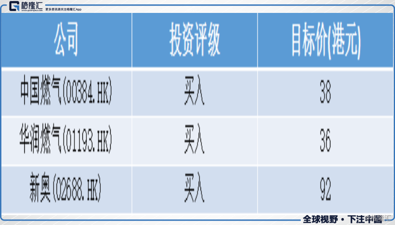 花旗:升中国贝博手机登录(00384.HK)、润燃(01193.HK)及新奥(02688.HK)目标价