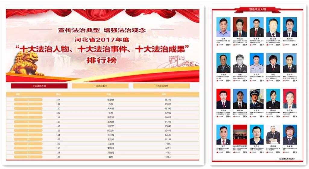 冀华两律师获2017年度河北十大法治人物网络评选总票前三名