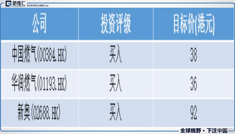花旗:升中國燃氣(00384.HK)、閏燃(01193.HK)及新奧(02688.HK)目標價