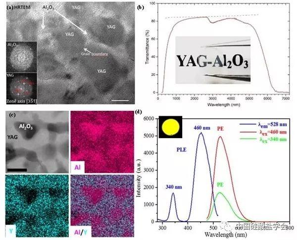 凝固-非晶晶化法制备YAG基透明陶瓷研究新成果
