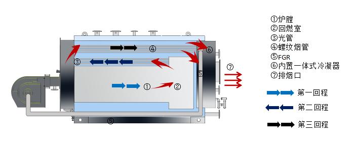 科诺超低氮冷凝常压热水锅炉