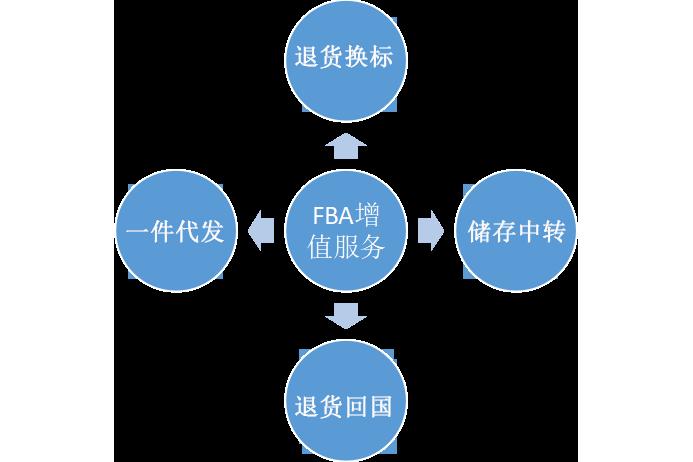 FBA增值服务