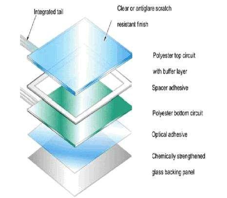 從vivo NEX看顯示屏風口,全面屏和曲面玻璃將迎紅利時代