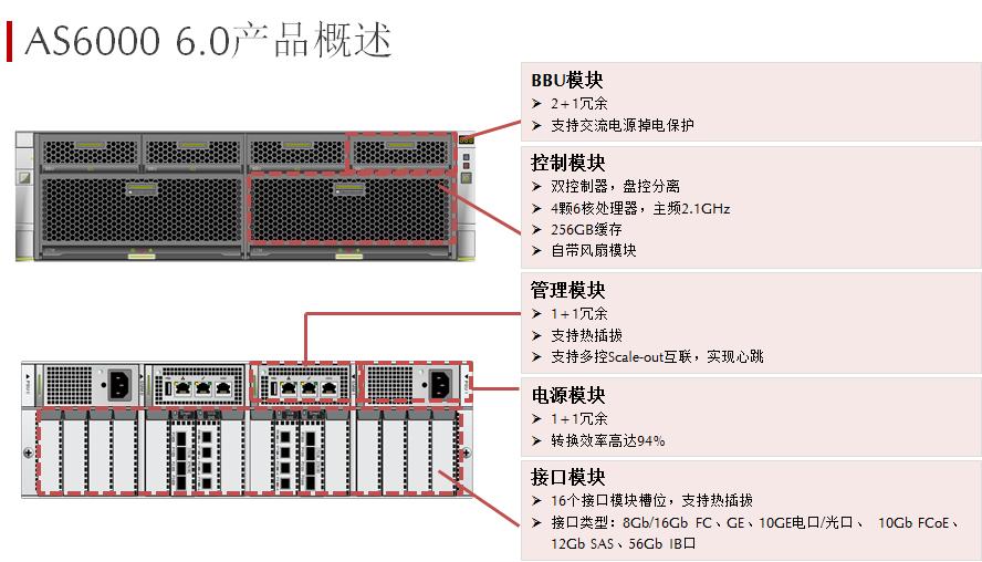 AS6000 6.0产品