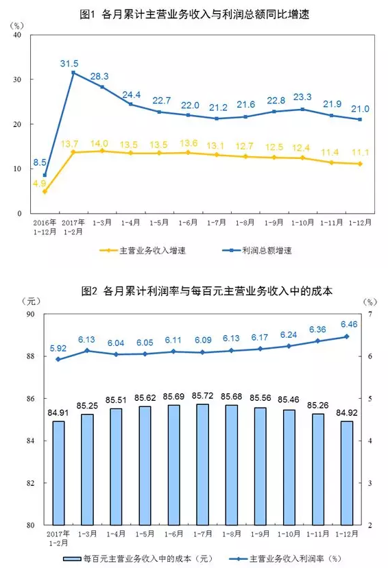 中国12月工业企业利润同比增速再放缓 全年国企利润增速最快