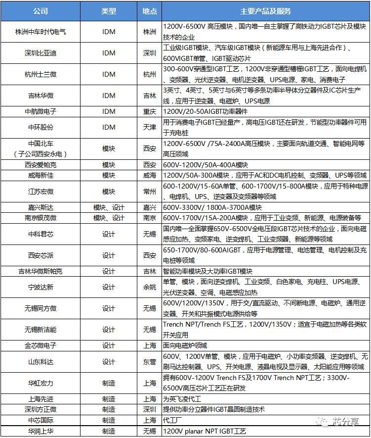 国内IGBT产业链主要公司一览