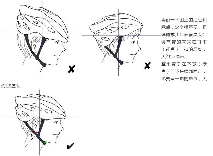 如何正确佩戴头盔?