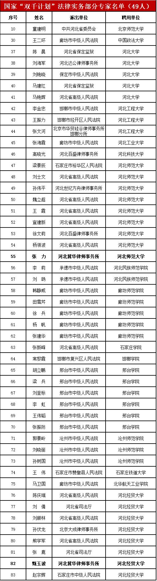 """冀华两律师入选国家""""双千计划""""!中央政法委、教育部公布入选人员名单"""