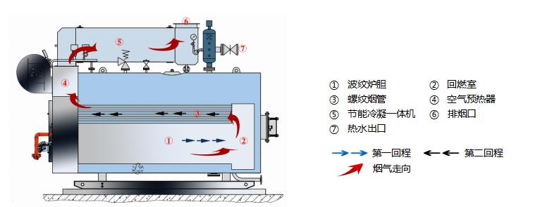 科诺超低氮必威电竞余热承压热水必威开户网址