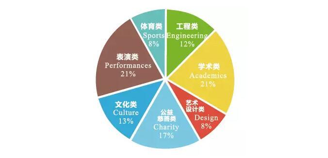 七大指标告诉你如何选择国际高中?